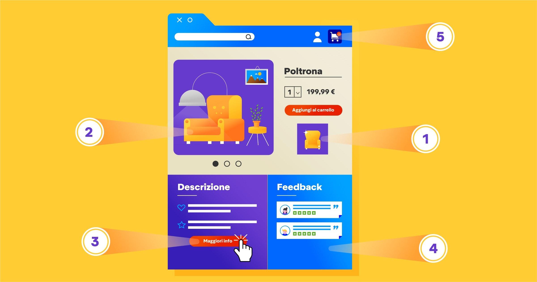 scheda prodotto e-commerce