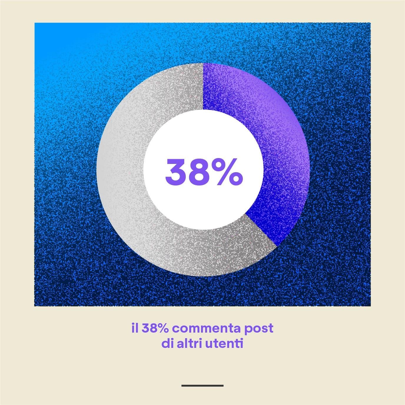 Influencer e customer journey